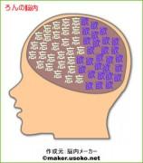 ろんの脳内